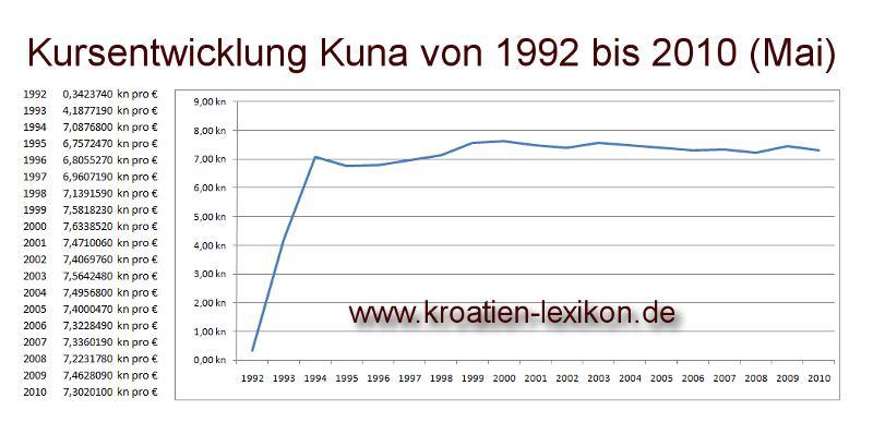 Wechselkurs kuna